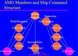 Signet Maritime Offshore Drilling Spar Platform Offloading